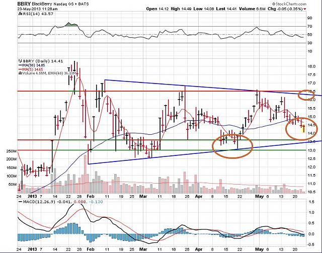 The BBRY Café.  [Formerly: I support BBRY and I buy shares]-rim-may-23-2013-chart.jpg