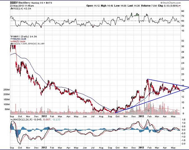 The BBRY Café.  [Formerly: I support BBRY and I buy shares]-rim-may-23c-2013-chart.jpg