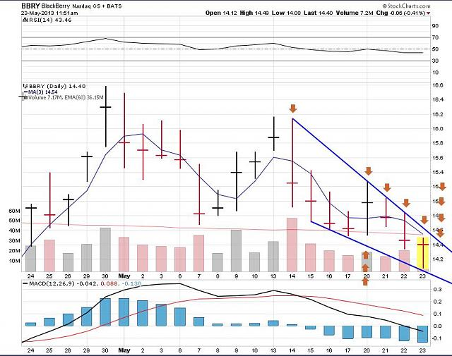 The BBRY Café.  [Formerly: I support BBRY and I buy shares]-rim-may-23d-2013-chart.jpg