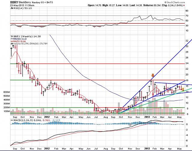 The BBRY Café.  [Formerly: I support BBRY and I buy shares]-rim-may-23b-2013-chart.jpg