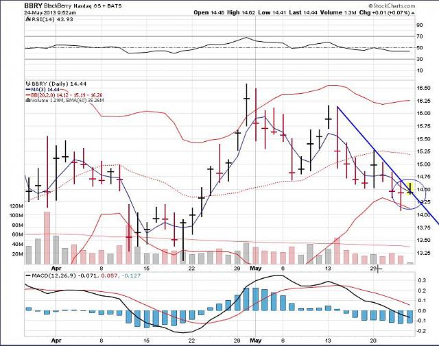 The BBRY Café.  [Formerly: I support BBRY and I buy shares]-rim-may-24a-2013-chart.jpg