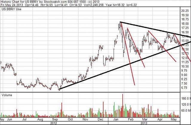 The BBRY Café.  [Formerly: I support BBRY and I buy shares]-rim-may-24c-2013-chart.jpg