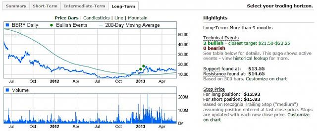 The BBRY Café.  [Formerly: I support BBRY and I buy shares]-rim-may-31-2013-ta.jpg