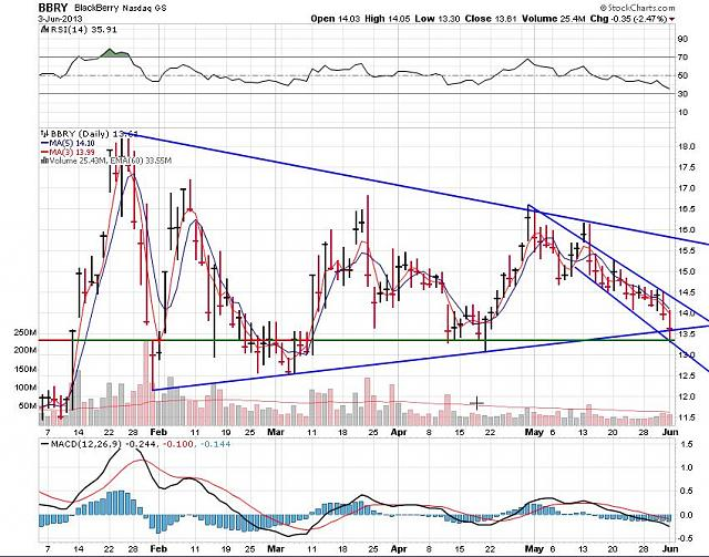 The BBRY Café.  [Formerly: I support BBRY and I buy shares]-rim-june-4-2013-chart.jpg