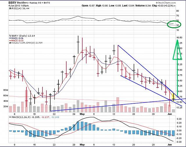 The BBRY Café.  [Formerly: I support BBRY and I buy shares]-rim-june-4a-2013-chart.jpg