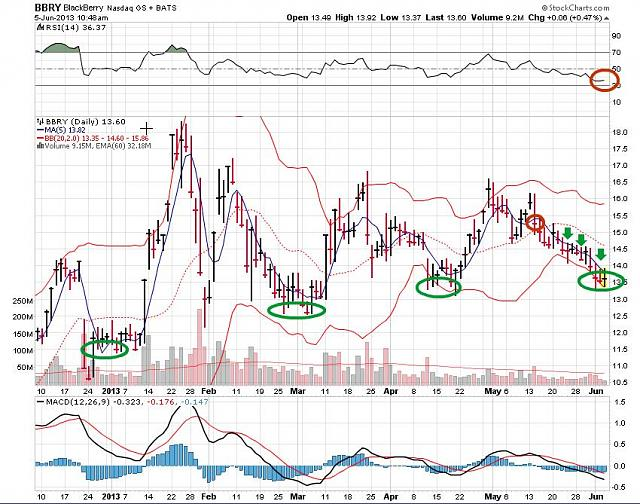The BBRY Café.  [Formerly: I support BBRY and I buy shares]-rim-june-5a-2013-chart.jpg