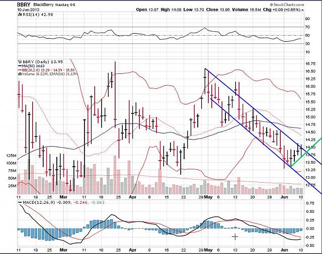 The BBRY Café.  [Formerly: I support BBRY and I buy shares]-rim-june-11-2013-chart.jpg
