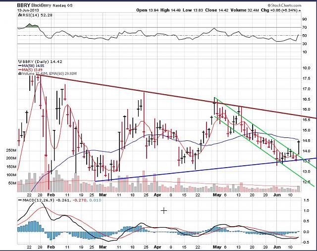 The BBRY Café.  [Formerly: I support BBRY and I buy shares]-rim-june-14-2013-chart.jpg