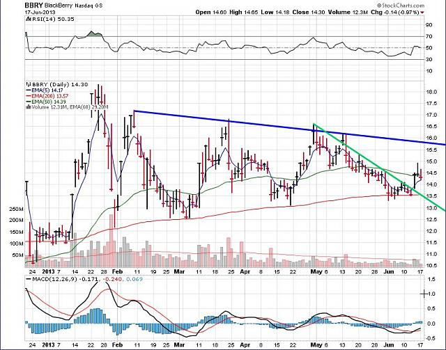 The BBRY Café.  [Formerly: I support BBRY and I buy shares]-rim-june-18-2013-chart.jpg