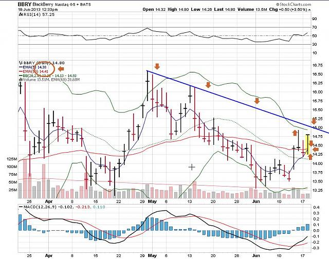 The BBRY Café.  [Formerly: I support BBRY and I buy shares]-rim-june-18b-2013-chart.jpg