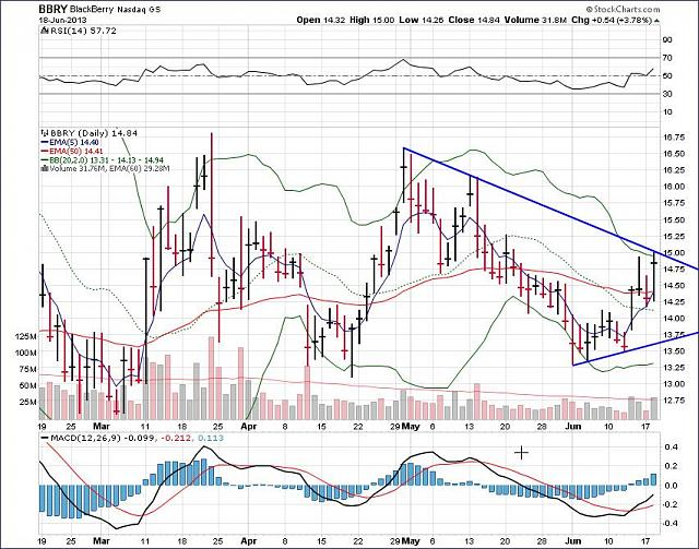The BBRY Café.  [Formerly: I support BBRY and I buy shares]-rim-june-19-2013-chart.jpg