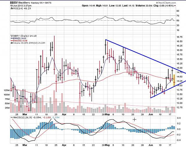 The BBRY Café.  [Formerly: I support BBRY and I buy shares]-rim-june-19a-2013-chart.jpg