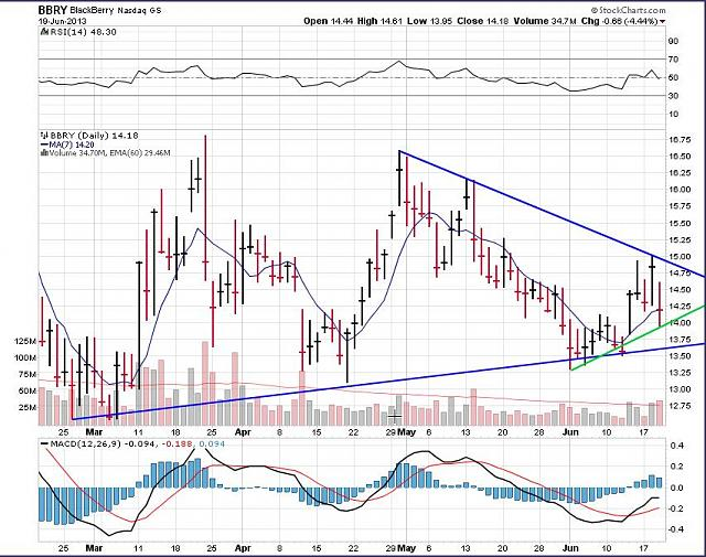 The BBRY Café.  [Formerly: I support BBRY and I buy shares]-rim-june-20-2013-chart.jpg
