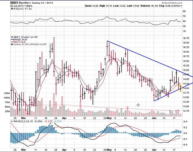 The BBRY Café.  [Formerly: I support BBRY and I buy shares]-rim-june-20a-2013-chart.jpg