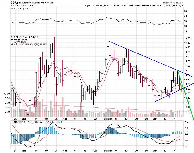 The BBRY Café.  [Formerly: I support BBRY and I buy shares]-rim-june-20b-2013-chart.jpg