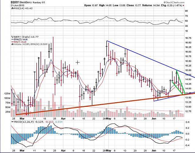 The BBRY Café.  [Formerly: I support BBRY and I buy shares]-rim-june-23-2013-chart.jpg