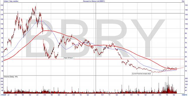 The BBRY Café.  [Formerly: I support BBRY and I buy shares]-lt-bbry-200-400-dma-crossover.jpg