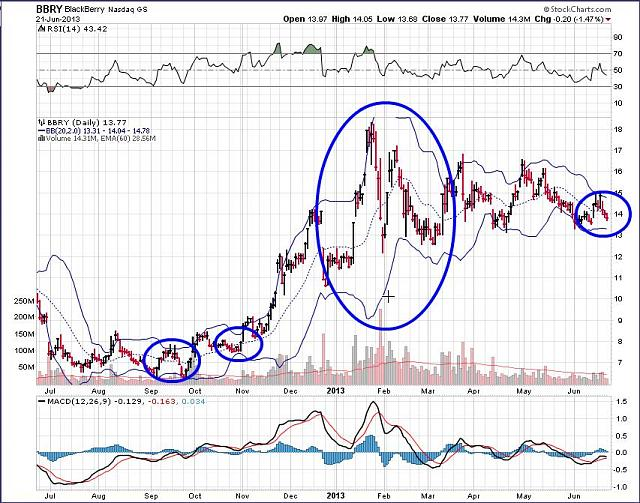The BBRY Café.  [Formerly: I support BBRY and I buy shares]-rim-june-23a-2013-chart.jpg