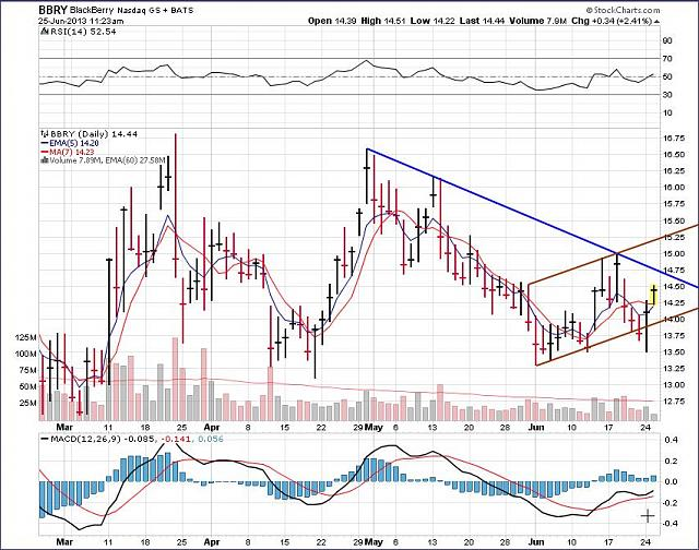 The BBRY Café.  [Formerly: I support BBRY and I buy shares]-rim-june-25b-2013-chart.jpg