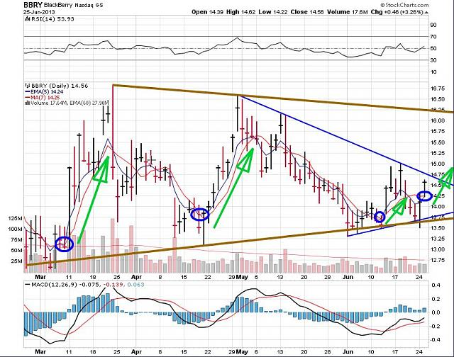 The BBRY Café.  [Formerly: I support BBRY and I buy shares]-rim-june-26-2013-chart.jpg