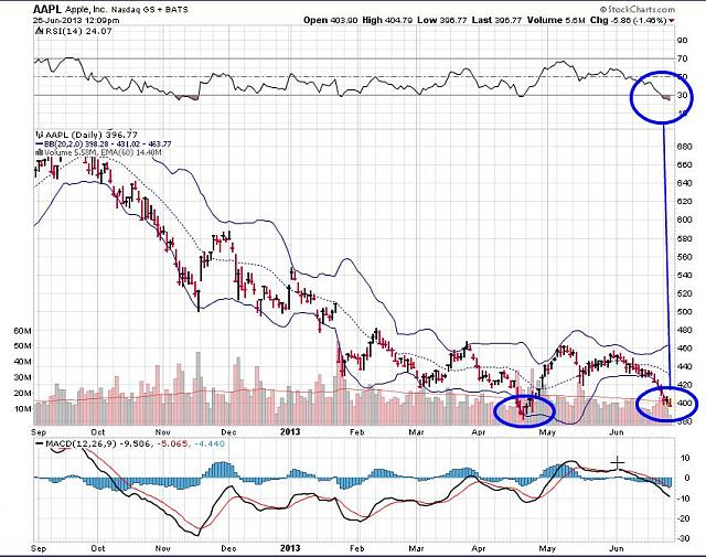 The BBRY Café.  [Formerly: I support BBRY and I buy shares]-aapl-june-26-2013-chart.jpg