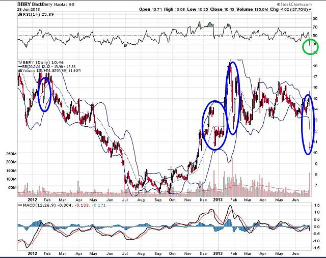 The BBRY Café.  [Formerly: I support BBRY and I buy shares]-rim-june-29-2013-chart.jpg