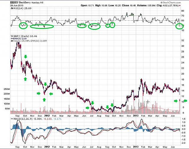 The BBRY Café.  [Formerly: I support BBRY and I buy shares]-rim-june-29a-2013-chart.jpg