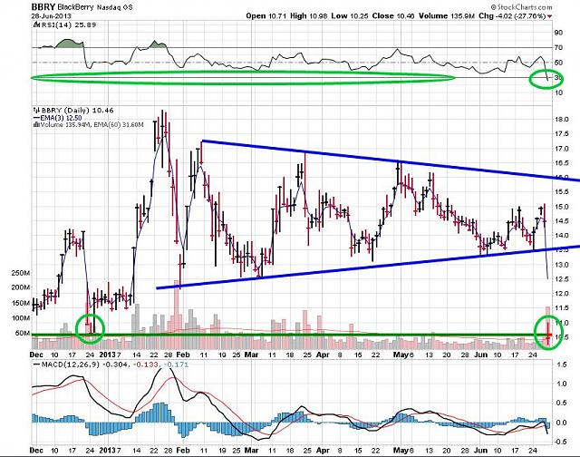 The BBRY Café.  [Formerly: I support BBRY and I buy shares]-rim-june-29b-2013-chart.jpg