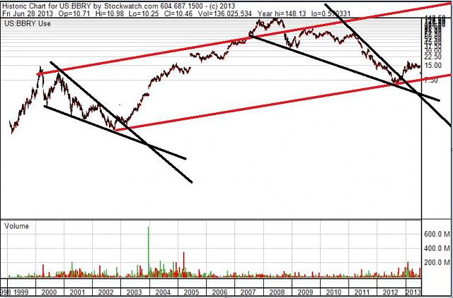 The BBRY Café.  [Formerly: I support BBRY and I buy shares]-rim-june-29d-2013-chart.jpg