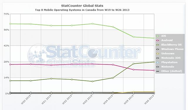 Don't count Blackberry out yet.-statcounter-mobile_os-ca-weekly-201319-201326.jpg