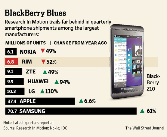 2.7 M is not a bad number considering everything-blackberry-blues.jpg