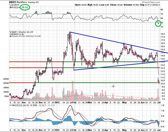 The BBRY Café.  [Formerly: I support BBRY and I buy shares]-rim-july-2-2013-chart.jpg