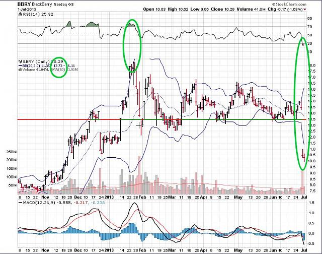 The BBRY Café.  [Formerly: I support BBRY and I buy shares]-rim-july-2a-2013-chart.jpg