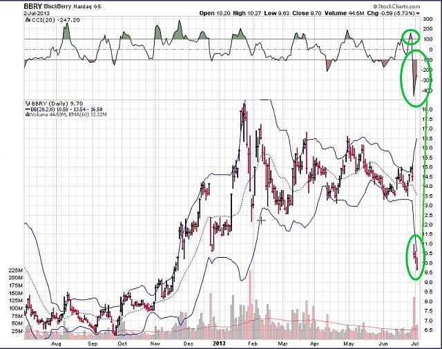The BBRY Café.  [Formerly: I support BBRY and I buy shares]-rim-july-3a-2013-chart.jpg