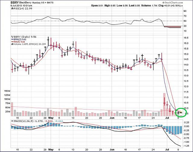 The BBRY Café.  [Formerly: I support BBRY and I buy shares]-rim-july-9a-2013-chart.jpg
