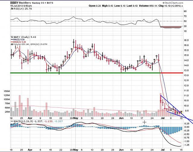 The BBRY Café.  [Formerly: I support BBRY and I buy shares]-rim-july-14a-2013-chart.jpg