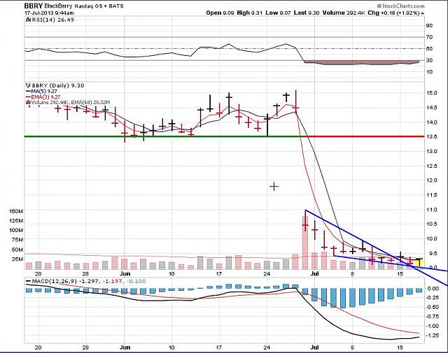 The BBRY Café.  [Formerly: I support BBRY and I buy shares]-rim-july-17-2013-chart.jpg