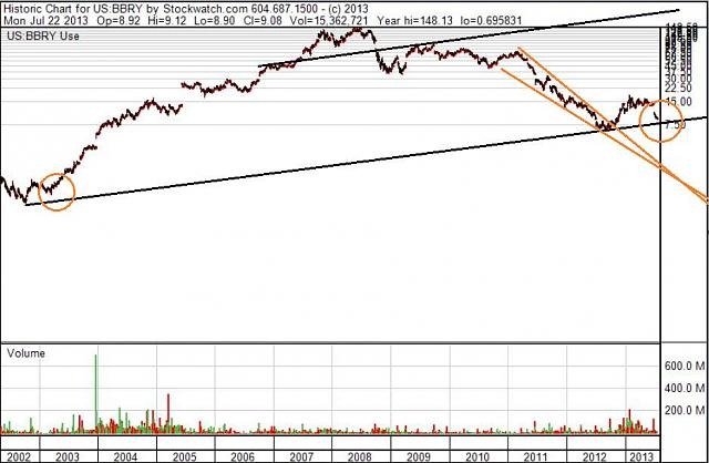 The BBRY Café.  [Formerly: I support BBRY and I buy shares]-bbry-11-year-chart-b-july-21-2013.jpg