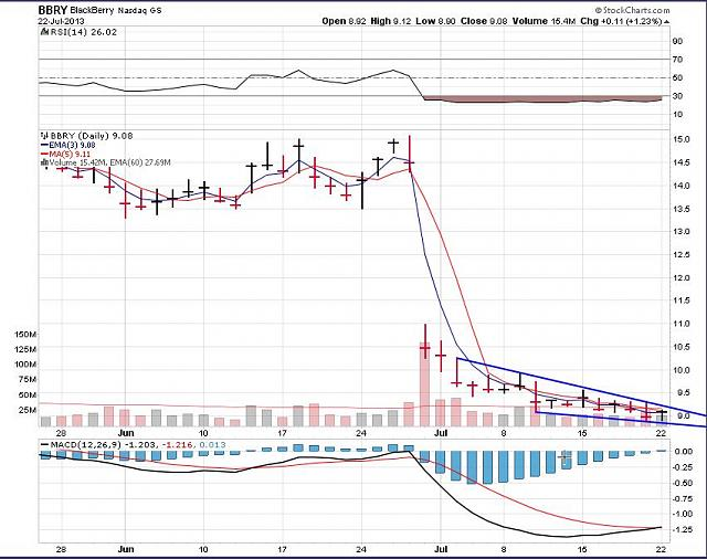 The BBRY Café.  [Formerly: I support BBRY and I buy shares]-bbry-11-year-chart-c-july-21-2013.jpg