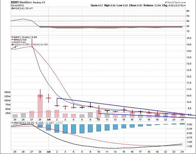 The BBRY Café.  [Formerly: I support BBRY and I buy shares]-rim-july-25-2013-chart.jpg