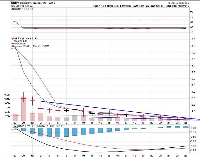 The BBRY Café.  [Formerly: I support BBRY and I buy shares]-rim-july-26-2013-chart.jpg