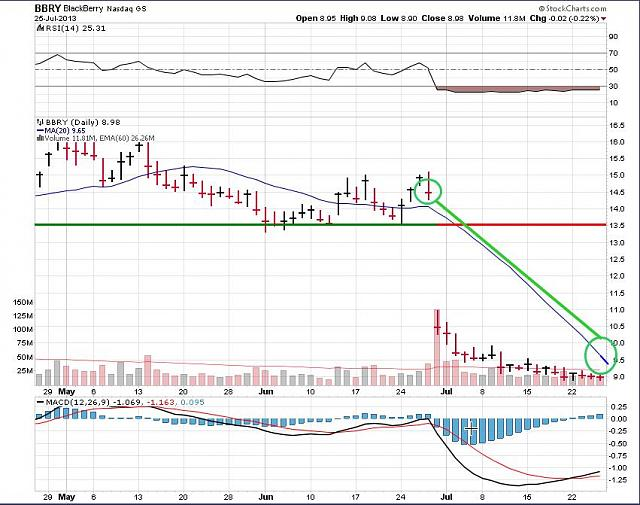 The BBRY Café.  [Formerly: I support BBRY and I buy shares]-rim-july-26c-2013-chart.jpg