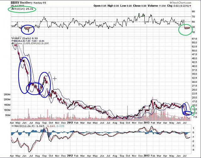 The BBRY Café.  [Formerly: I support BBRY and I buy shares]-rim-july-26b-2013-chart.jpg