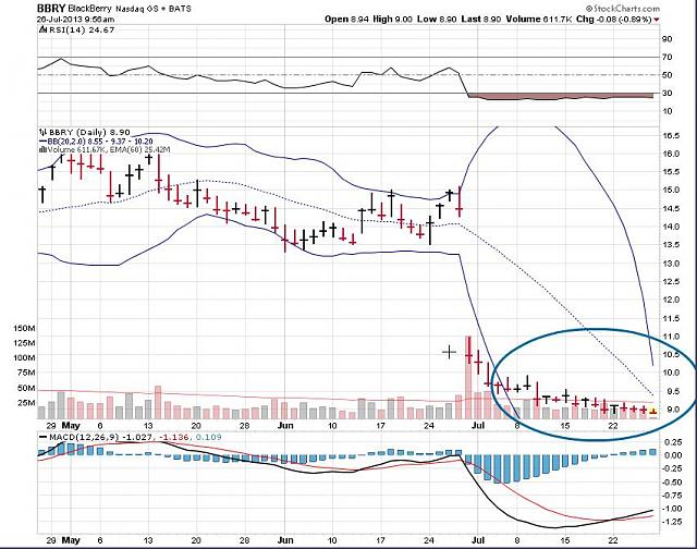 The BBRY Café.  [Formerly: I support BBRY and I buy shares]-rim-july-26d-2013-chart.jpg