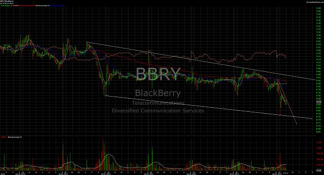The BBRY Café.  [Formerly: I support BBRY and I buy shares]-charttwitter.jpg
