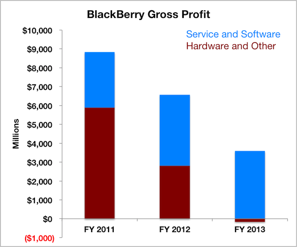 The BBRY Café.  [Formerly: I support BBRY and I buy shares]-bb-gross-profits.png
