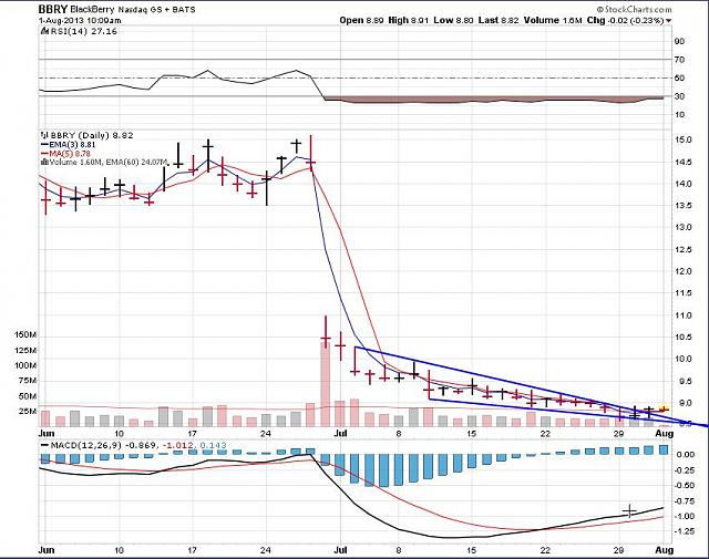 The BBRY Café.  [Formerly: I support BBRY and I buy shares]-bbry-august-1-2013-chart.jpg