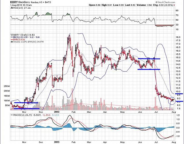 The BBRY Café.  [Formerly: I support BBRY and I buy shares]-bbry-august-1a-2013-chart.jpg