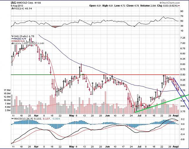 The BBRY Café.  [Formerly: I support BBRY and I buy shares]-iag-august-6-2013-chart.jpg