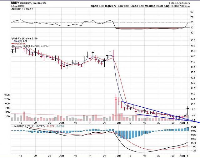 The BBRY Café.  [Formerly: I support BBRY and I buy shares]-bbry-august-6-2013-chart.jpg